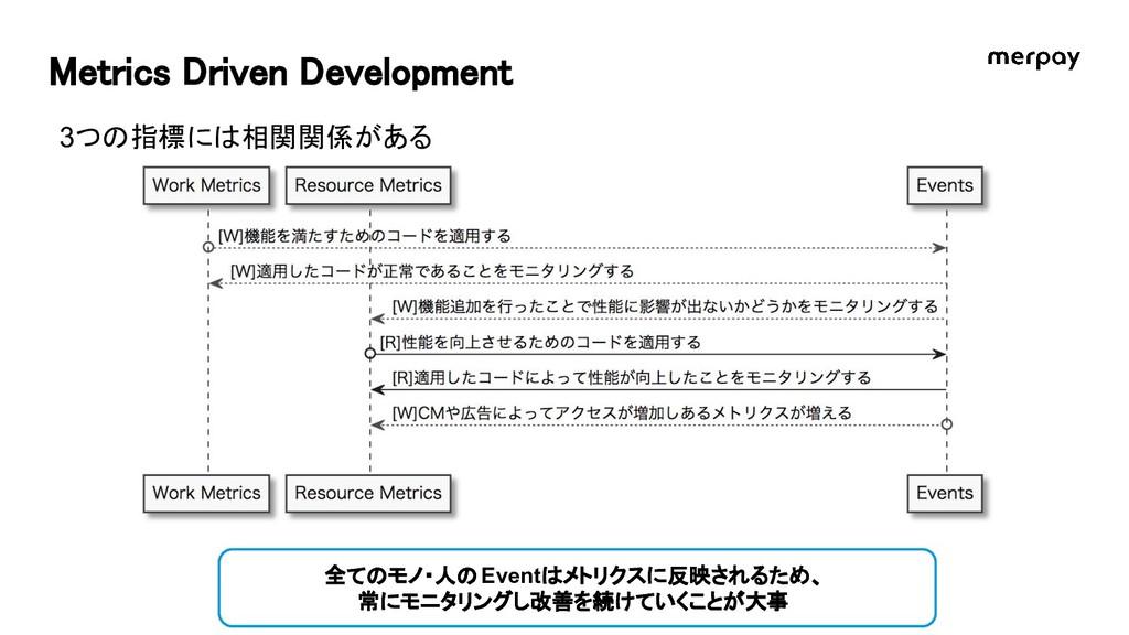 Metrics Driven Development 3つの指標には相関関係がある 全てのモノ...