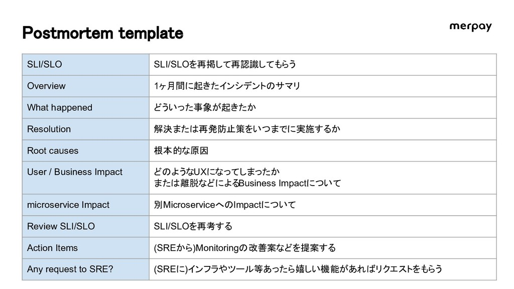 Postmortem template SLI/SLO SLI/SLOを再掲して再認識してもら...