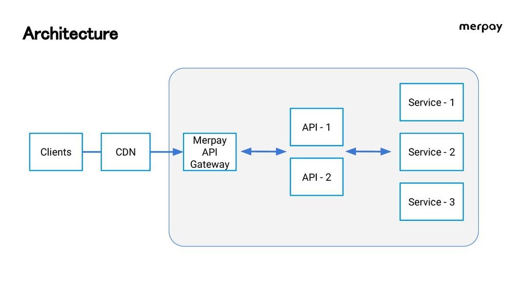 Architecture Clients Merpay API Gateway API - 2...