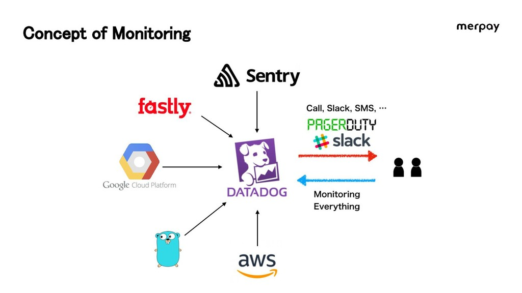 Concept of Monitoring