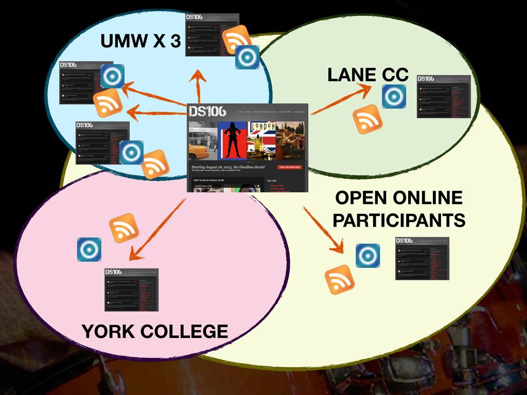 LANE CC UMW X 3 YORK COLLEGE OPEN ONLINE PARTIC...