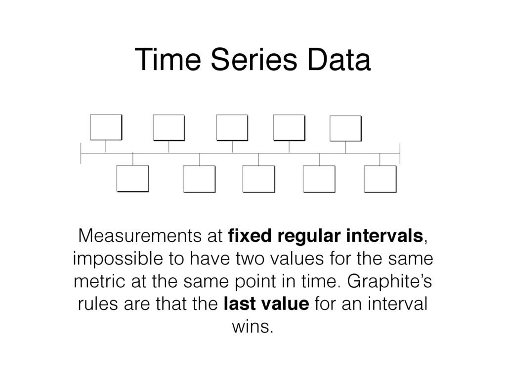 Measurements at fixed regular intervals, impossi...