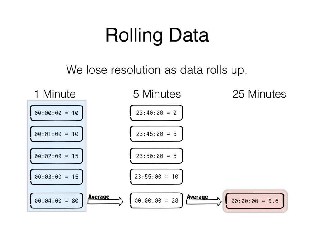 We lose resolution as data rolls up. Rolling Da...