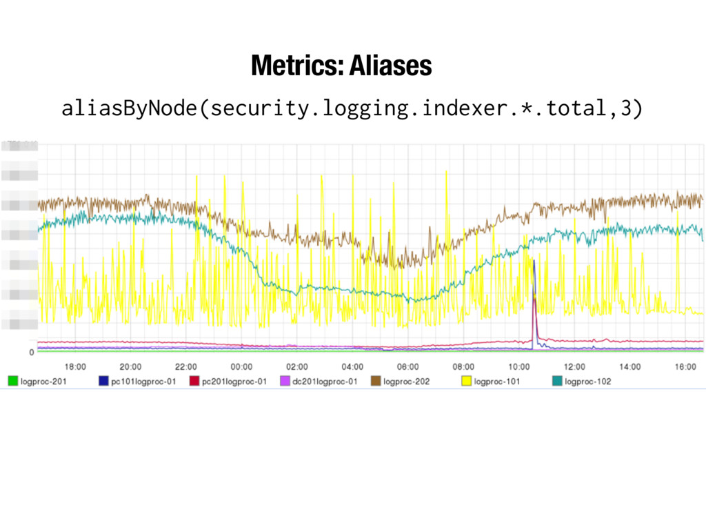 aliasByNode(security.logging.indexer.*.total,3)...