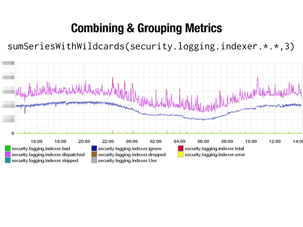 sumSeriesWithWildcards(security.logging.indexer...