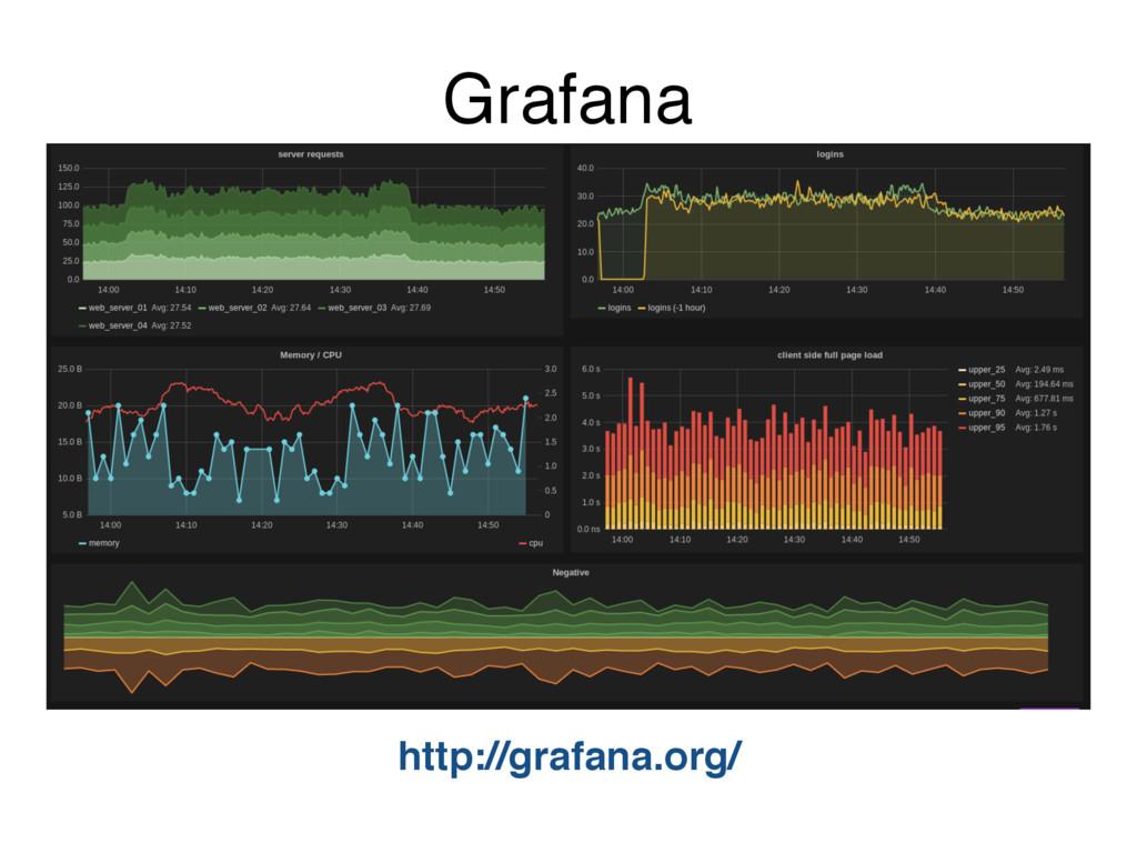 Grafana http://grafana.org/