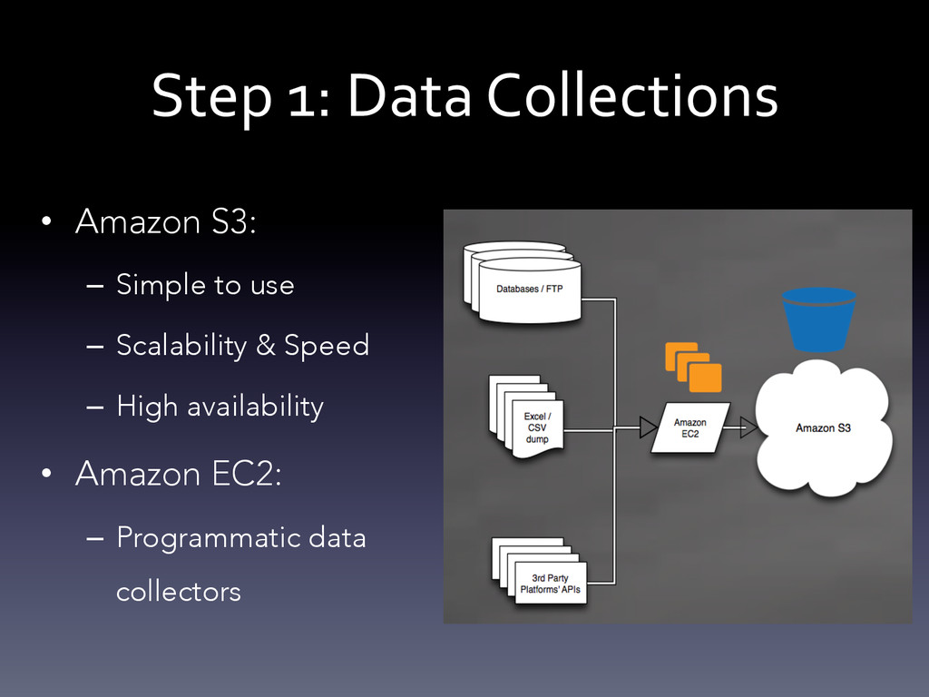 Step 1: Data Collections  • Amazon...