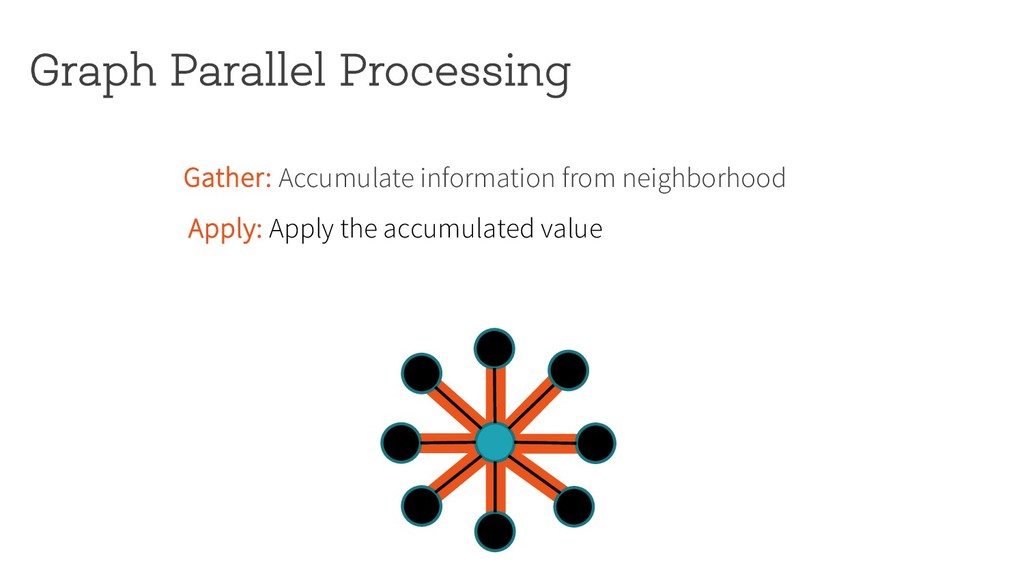 Graph Parallel Processing Gather: Accumulate in...