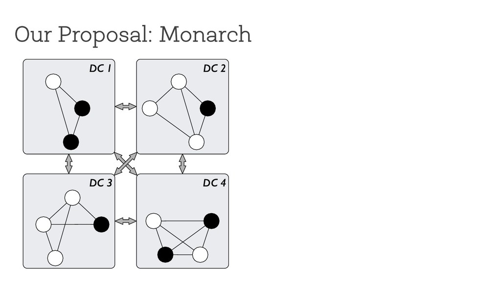 Our Proposal: Monarch DC 1 DC 3 DC 2 DC 4
