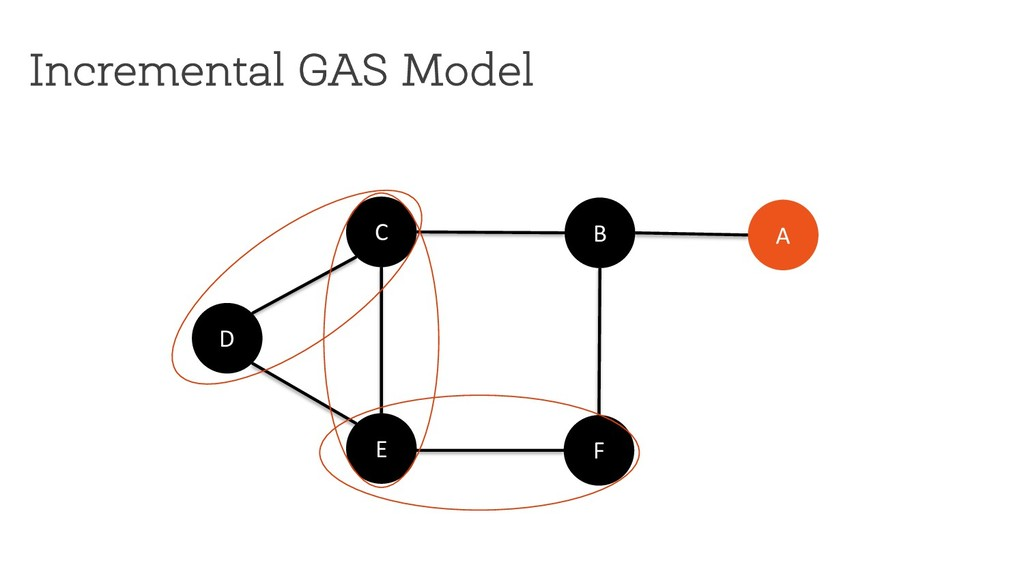 Incremental GAS Model D C E F B A