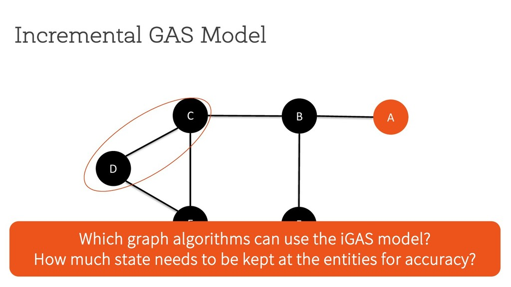 Incremental GAS Model D C E F B A Which graph a...