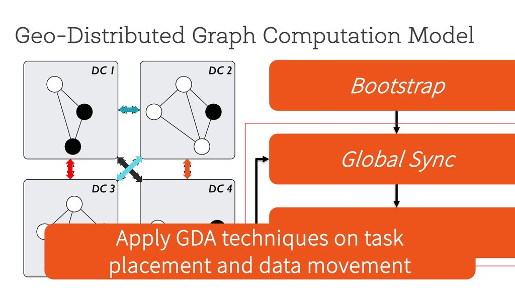 Geo-Distributed Graph Computation Model DC 1 DC...