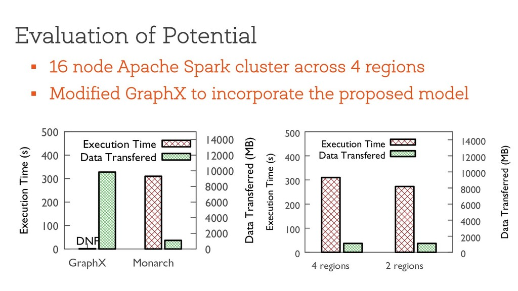Evaluation of Potential § 16 node Apache Spark ...