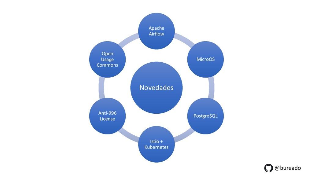 Novedades Apache Airflow MicroOS PostgreSQL Ist...