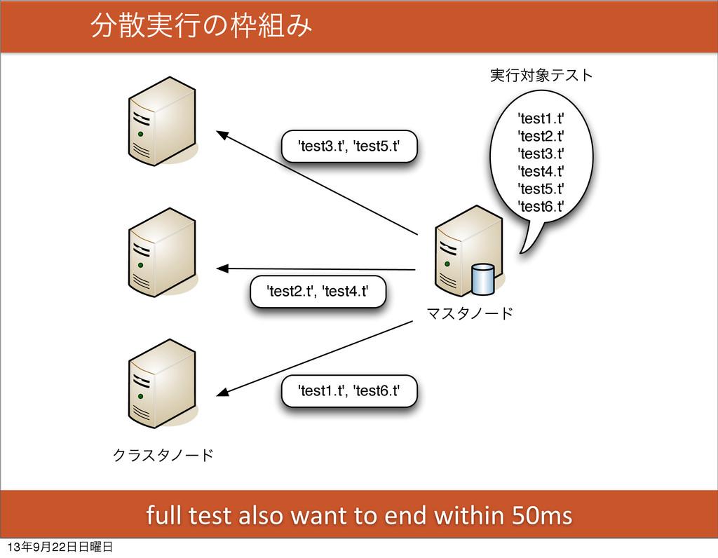 Ϛελϊʔυ Ϋϥελϊʔυ 'test1.t' 'test2.t' 'test3.t' 't...