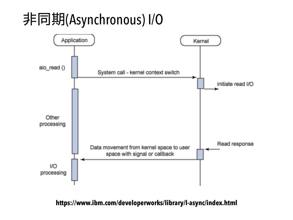 ඇಉظ(Asynchronous) I/O https://www.ibm.com/devel...