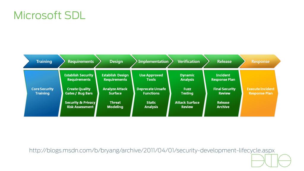 Microsoft SDL http://blogs.msdn.com/b/bryang/ar...