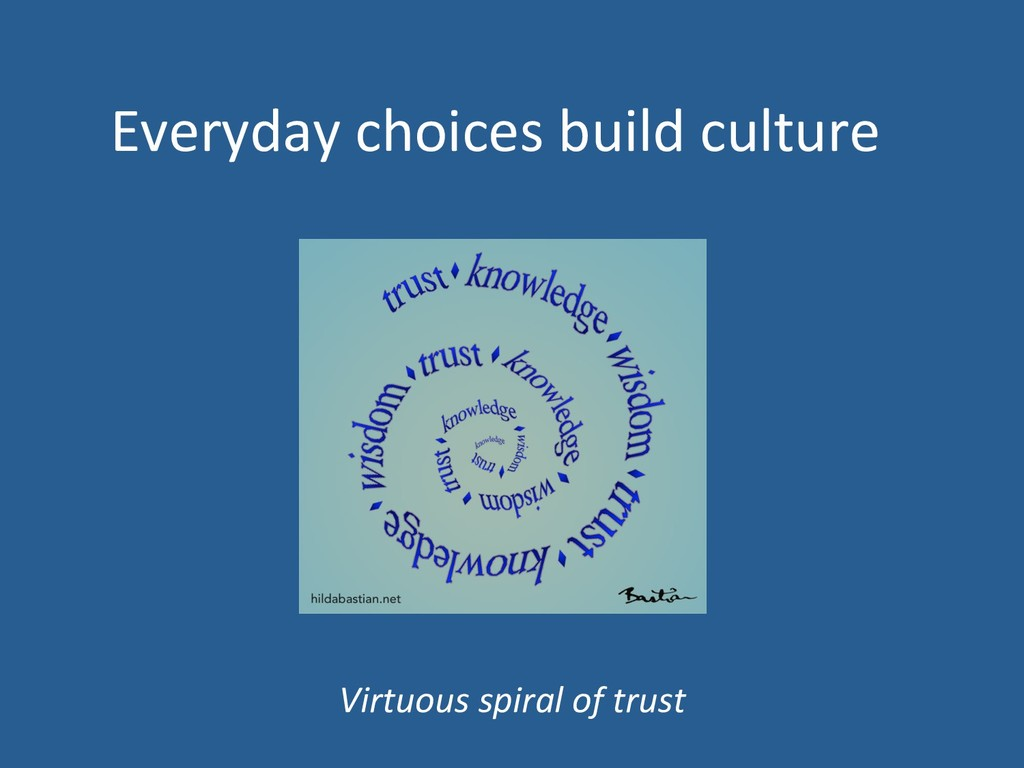 Everyday choices build culture Virtuous spiral ...