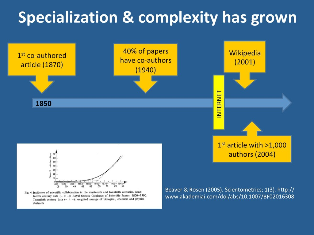 Specialization & complexity has grown 1850 Beav...