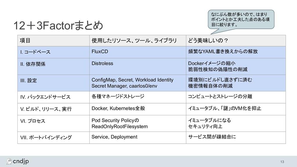 12+3Factorまとめ 13 項目 使用したリソース、ツール、ライブラリ どう美味しいの?...