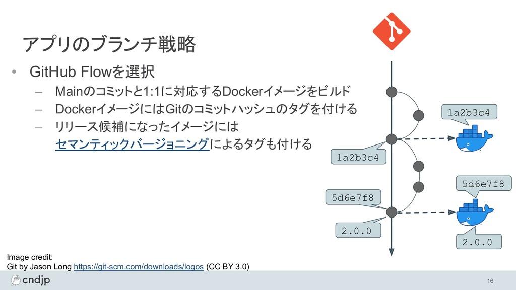 • GitHub Flowを選択 – Mainのコミットと1:1に対応するDockerイメージ...