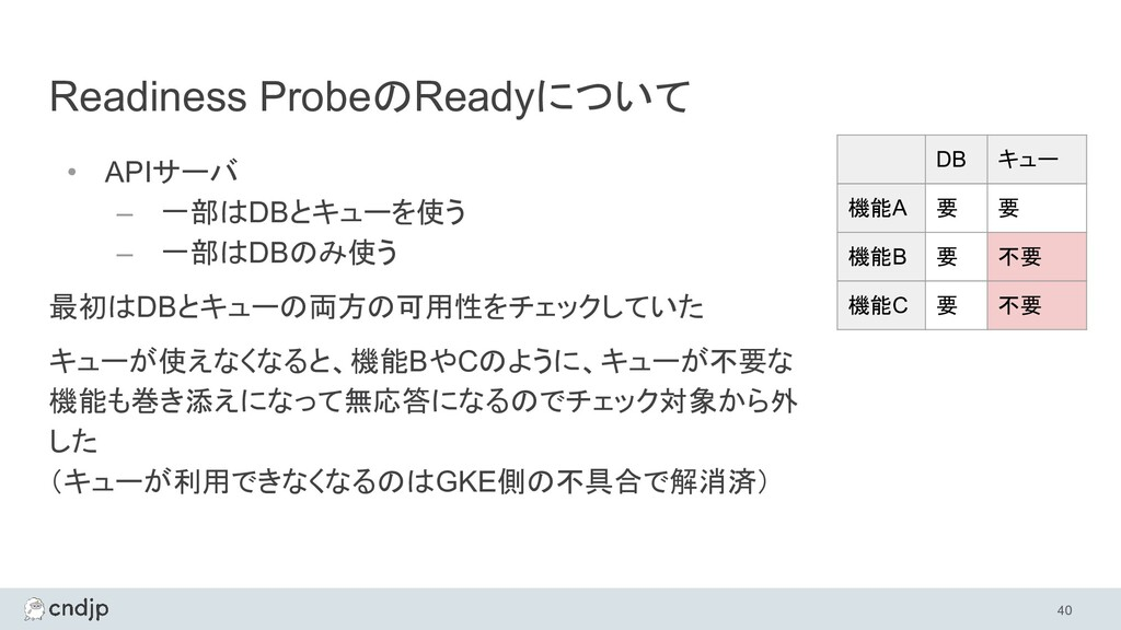 Readiness ProbeのReadyについて • APIサーバ – 一部はDBとキューを...