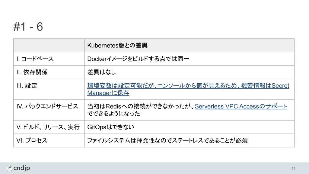 #1 - 6 44 Kubernetes版との差異 I. コードベース Dockerイメージを...