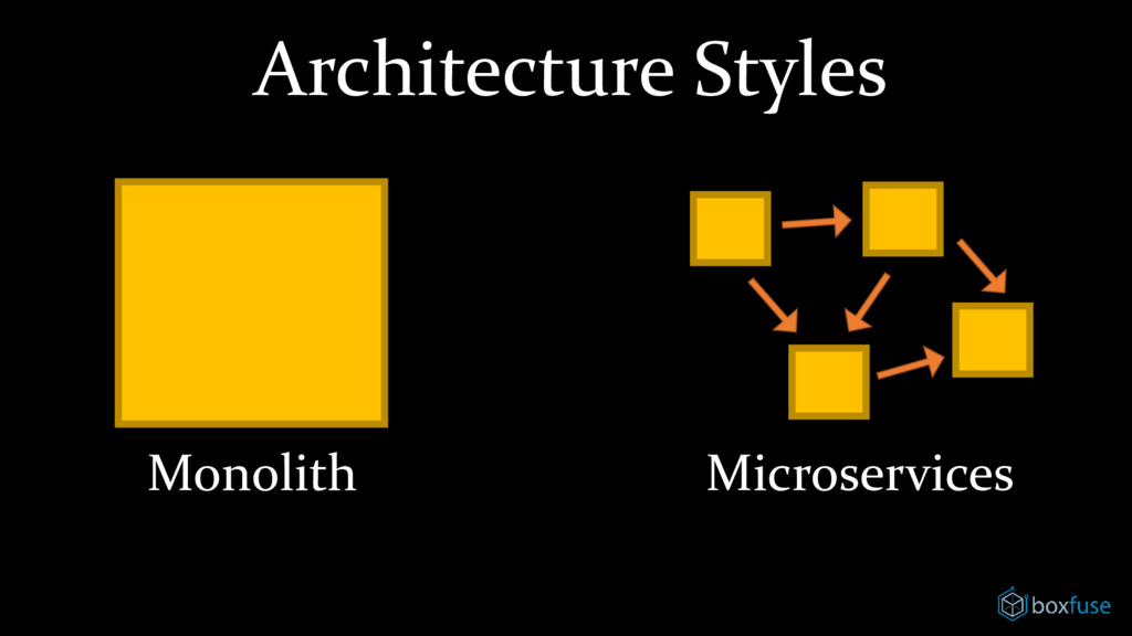 Architecture Styles Monolith Microservices