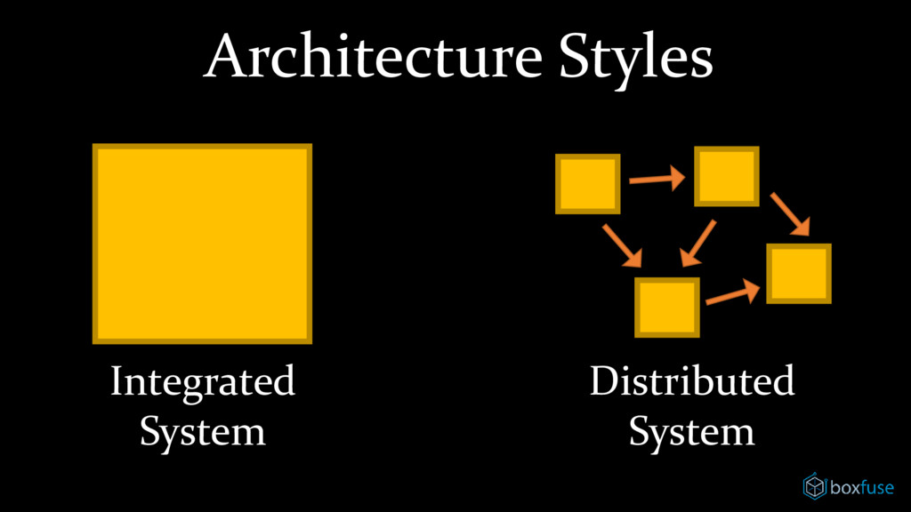 Architecture Styles Integrated System Distribut...