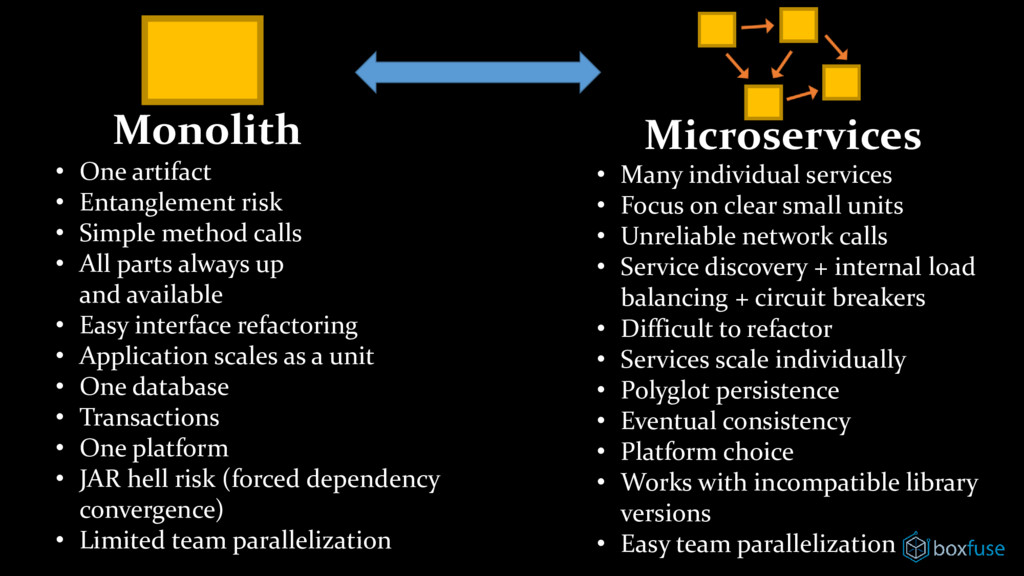 Monolith Microservices • One artifact • Entangl...