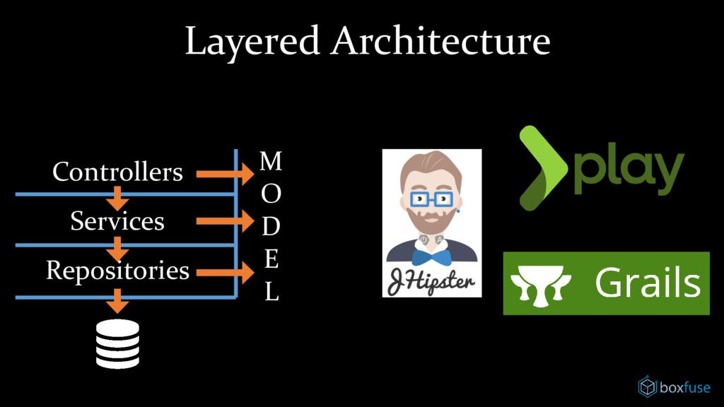 Layered Architecture Controllers Services Repos...