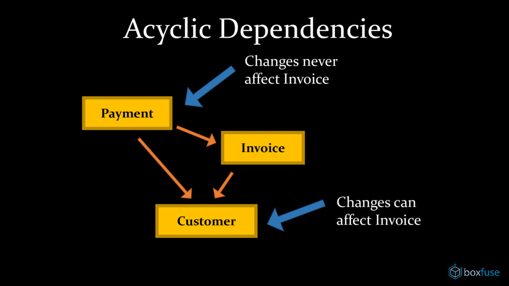 Acyclic Dependencies Payment Customer Invoice C...