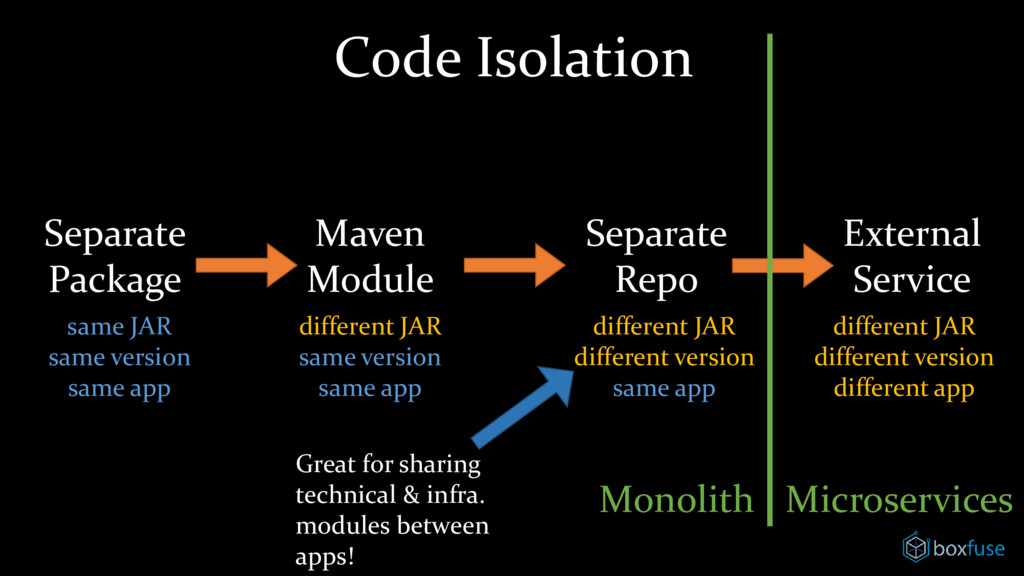Code Isolation Separate Package Maven Module Se...