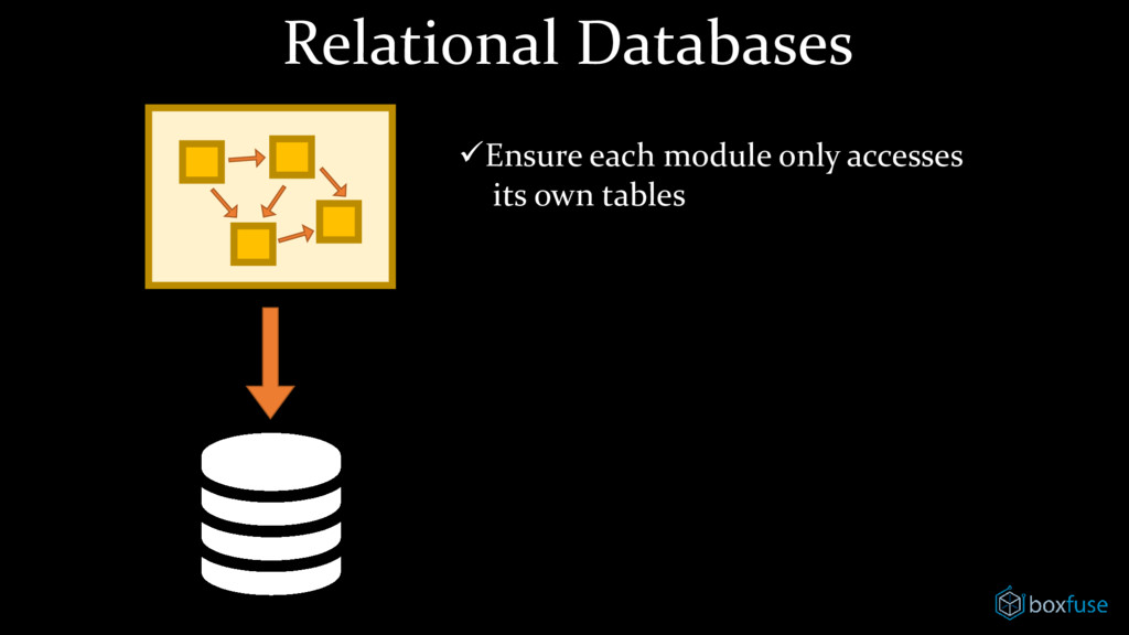 Relational Databases ✓Ensure each module only a...