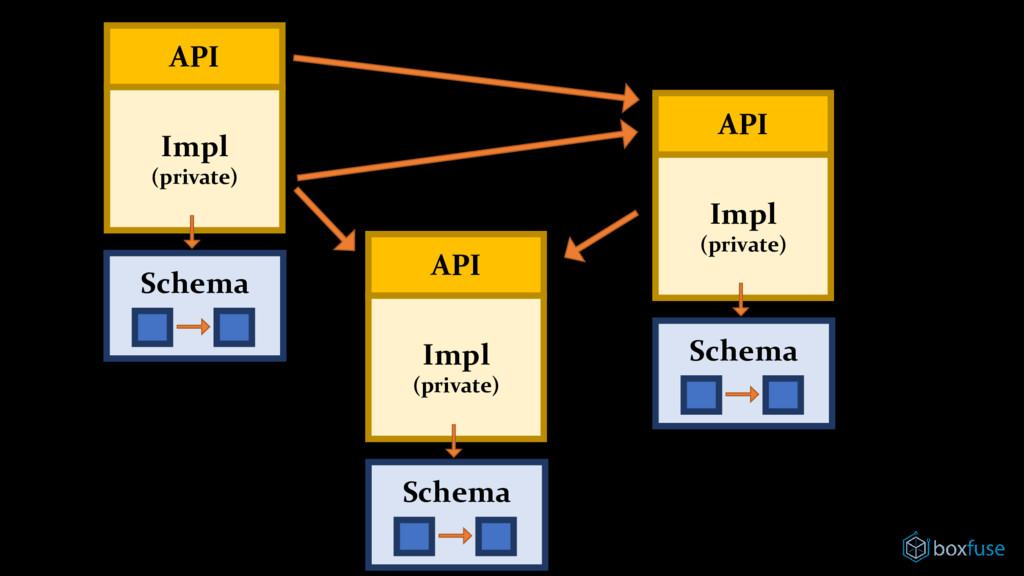 API Impl (private) API Impl (private) API Impl ...