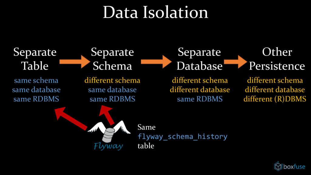 Data Isolation Separate Table Separate Schema S...