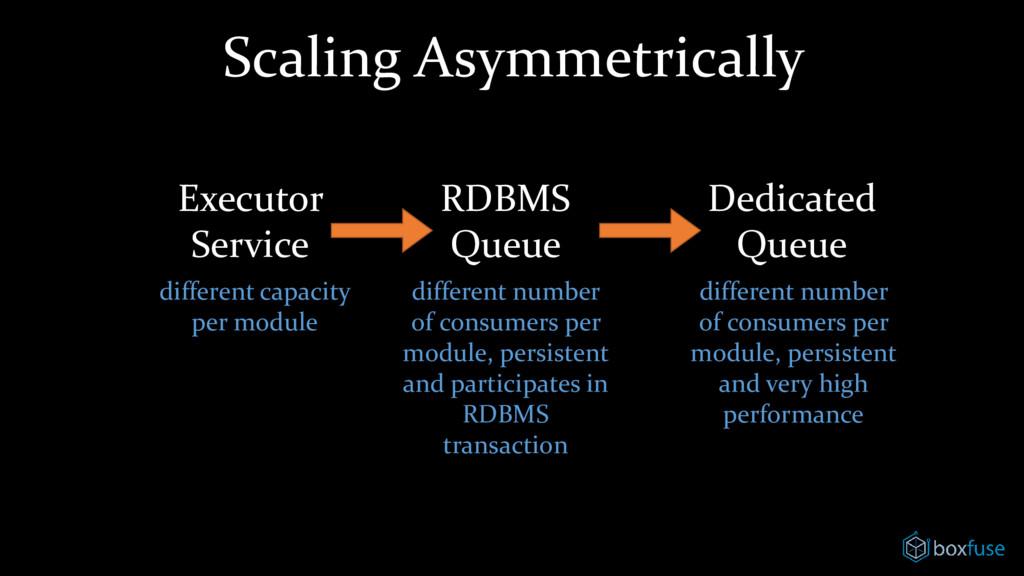 Scaling Asymmetrically Executor Service RDBMS Q...