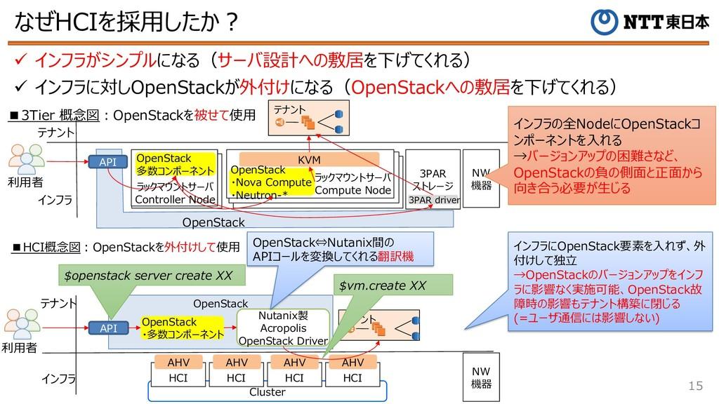 なぜHCIを採⽤したか︖ 15 ü インフラがシンプルになる(サーバ設計への敷居を下げてくれる...