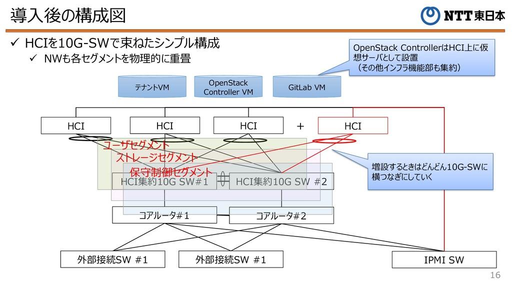 導⼊後の構成図 16 ü HCIを10G-SWで束ねたシンプル構成 ü NWも各セグメントを物...