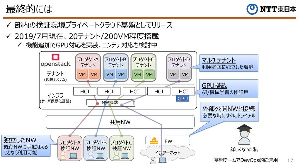 最終的には 17 ü 部内の検証環境プライベートクラウド基盤としてリリース ü 2019/7⽉...