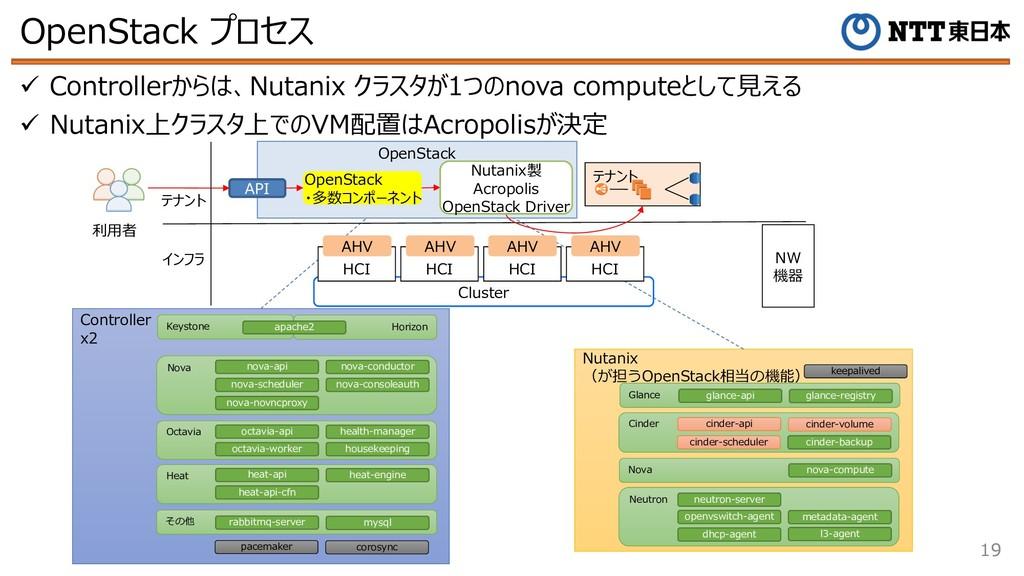 OpenStack プロセス 19 ü Controllerからは、Nutanix クラスタが...