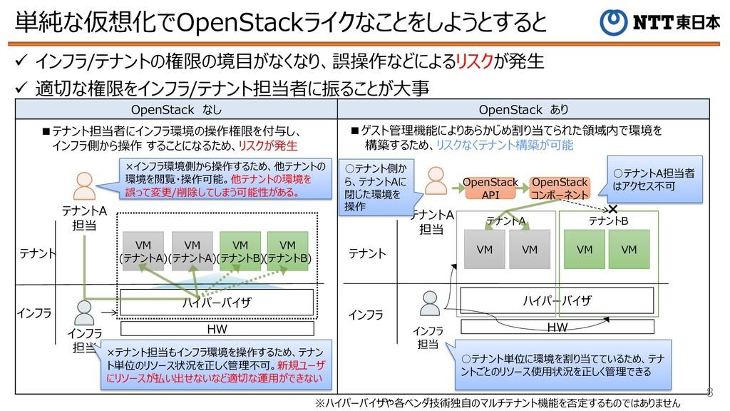 OpenStack なし OpenStack あり 単純な仮想化でOpenStackライクなこ...