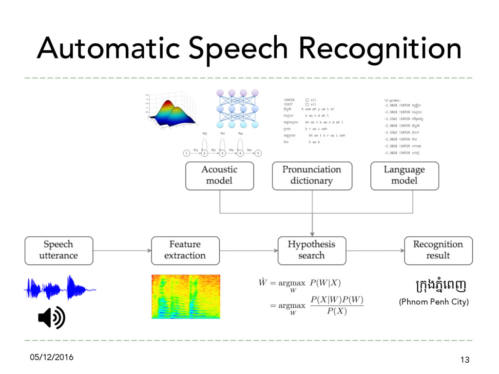 Automatic Speech Recognition 05/12/2016 13 %#ុង...
