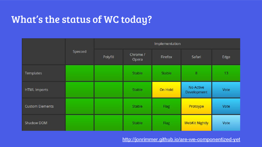 What's the status of WC today? http://jonrimmer...