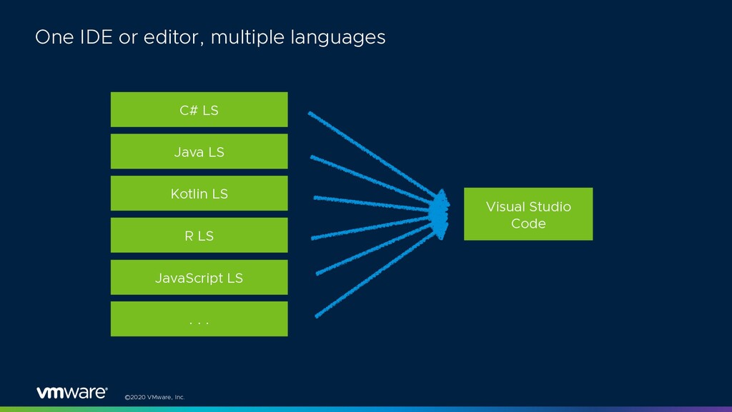 ©2020 VMware, Inc. One IDE or editor, multiple ...