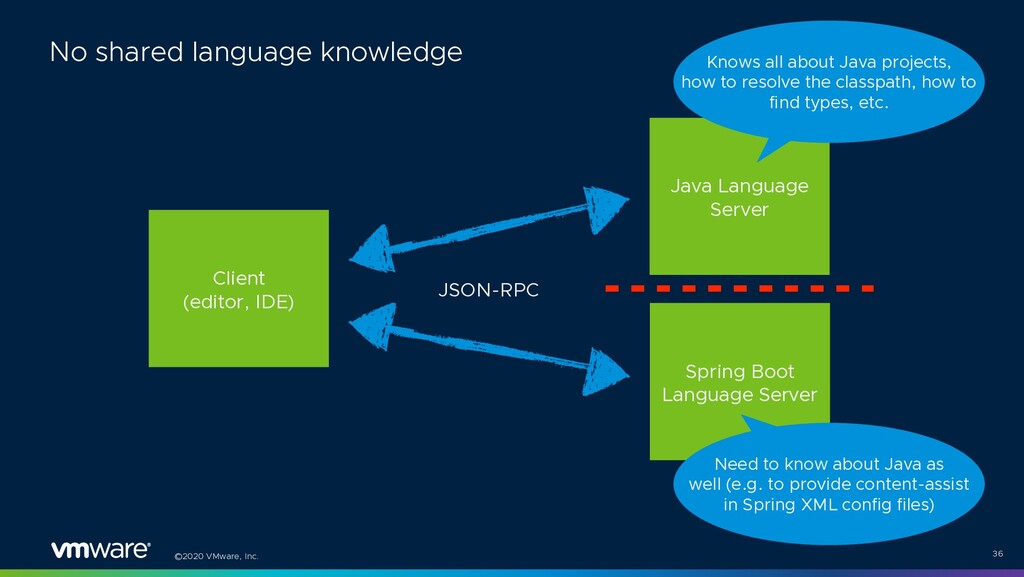 ©2020 VMware, Inc. 36 No shared language knowle...