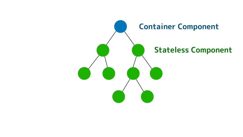 Container Component Stateless Component