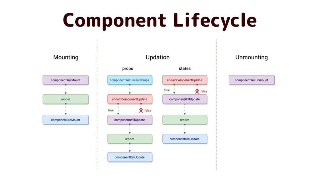 Component Lifecycle