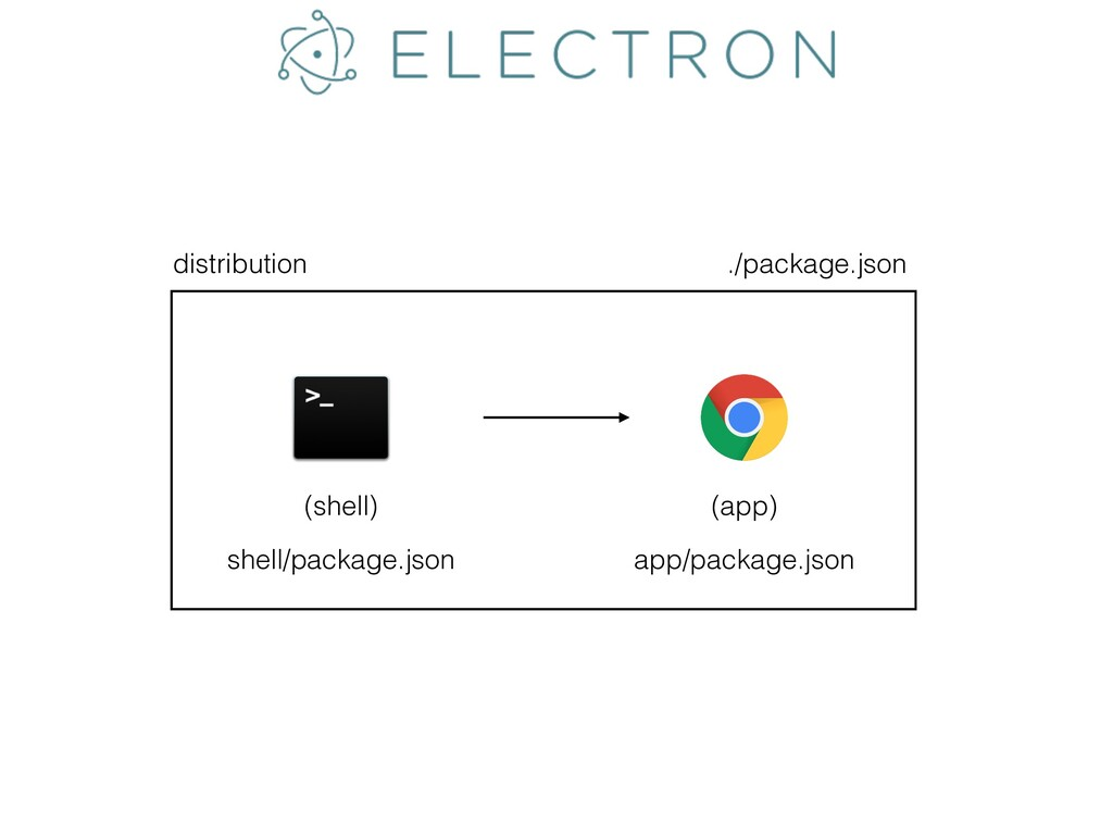 shell/package.json app/package.json ./package.j...