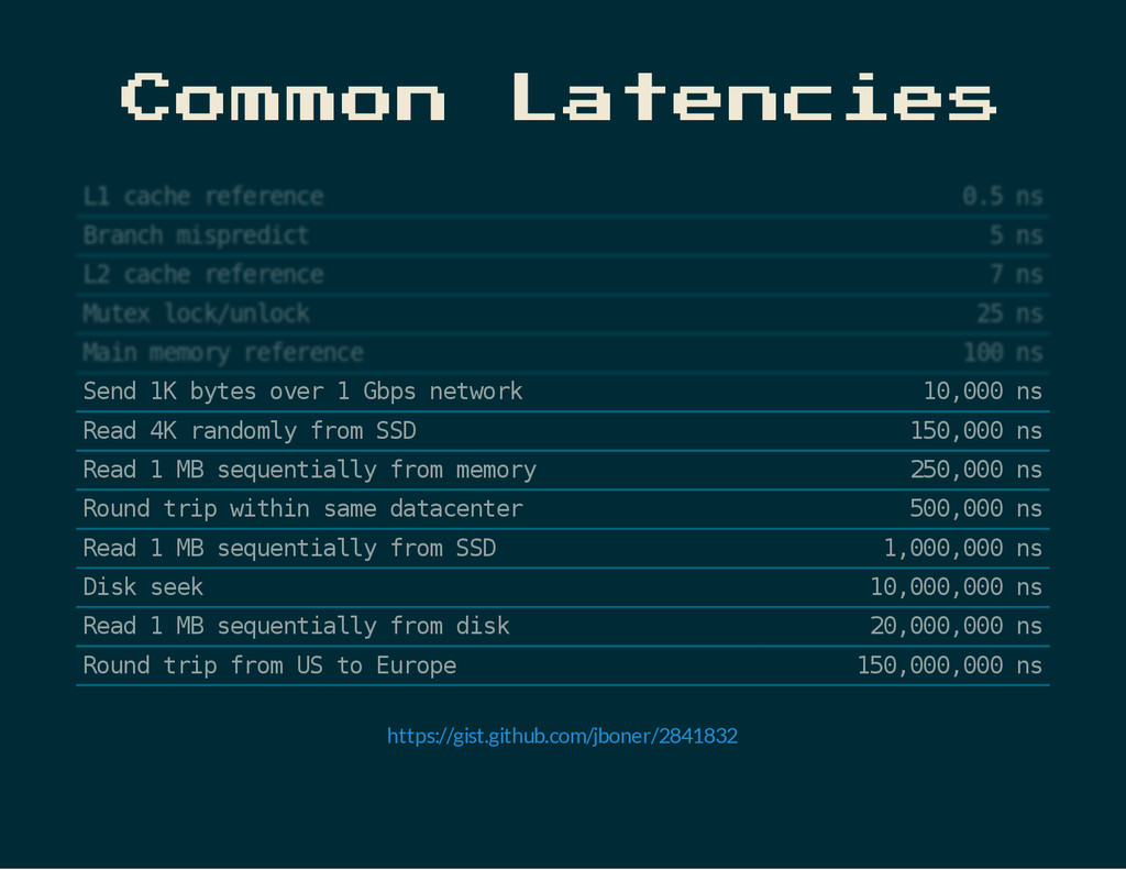 Common Latencies S e n d 1 K b y t e s o v e r ...